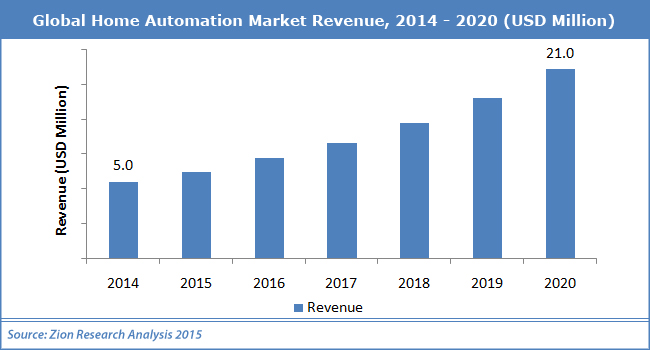 home_automation_market