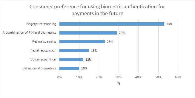 visa_biometrics